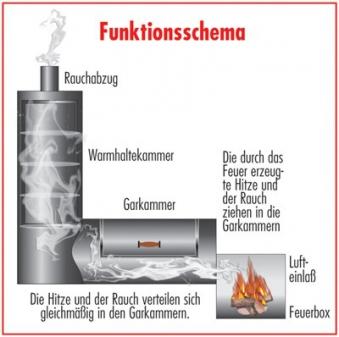 "Barbeque Smoker / Holzkohle Grill Joe´s BBQ 16"" Chuckwagon 100x40cm Bild 3"
