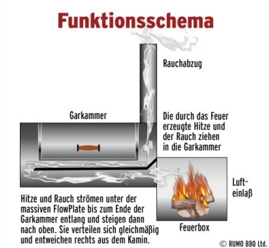 "Barbeque Smoker / Holzkohle Grill Joe´s BBQ 16"" Reverse Flow 100x40cm Bild 2"