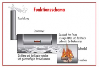 "Barbeque Smoker / Holzkohle Grill Joe´s BBQ 16"" Special 71x40+35x40cm Bild 2"