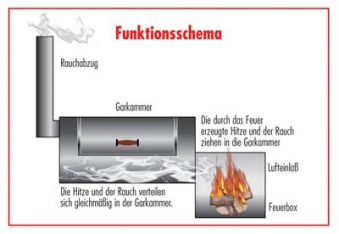 """Barbeque Smoker / Holzkohle Grill Joe´s BBQ 16"""" Tradition 70x40cm Bild 3"""